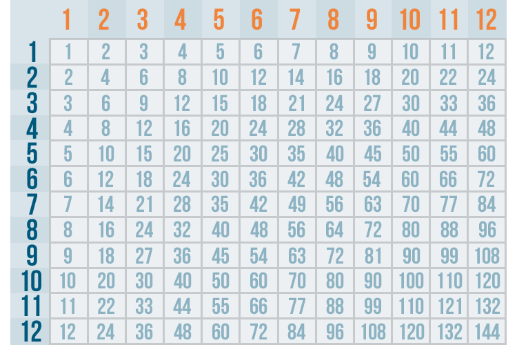 Introduction to Multiplication Tutorial at GCFLearnFree