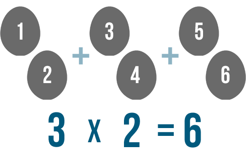 multiplication and division introduction to multiplication
