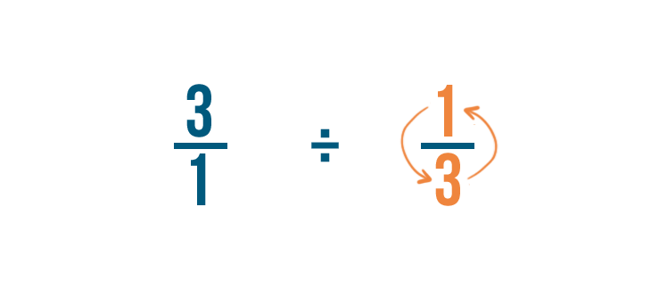 Well Switch The Numerator And The Denominator Of The Fraction Were Dividing By 1 3 In This Example