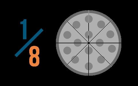 1/8: 8 is the denominator