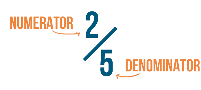 Numerator = Top Number ; Denominator = Bottom Number