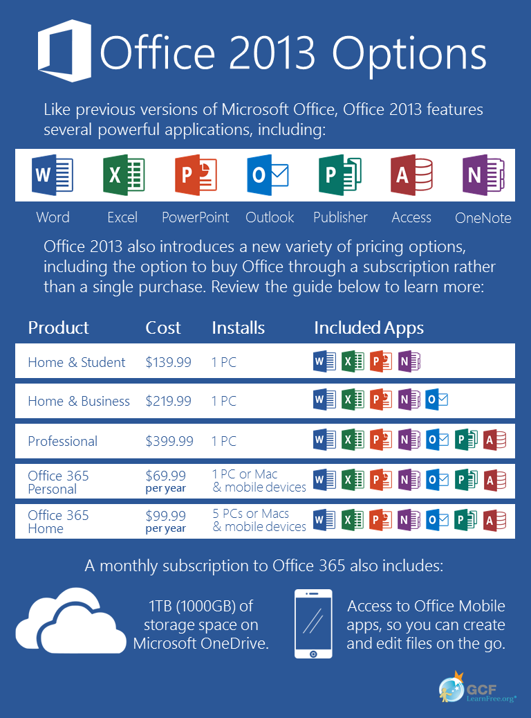 infographic breaking down different options for purchasing Office 2013