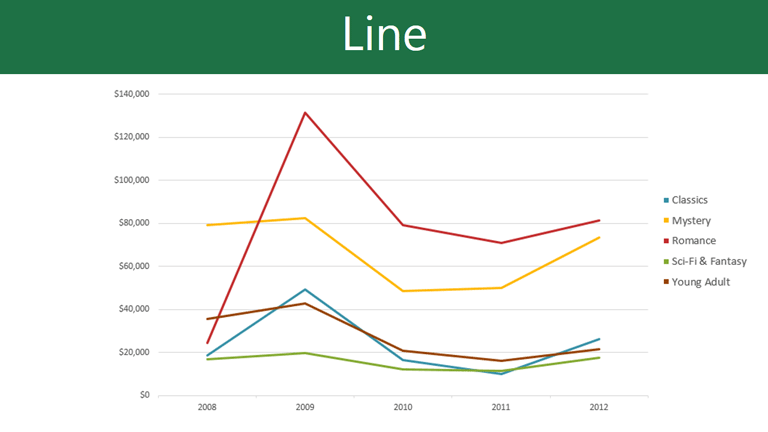 Excel 2010 Working With Charts