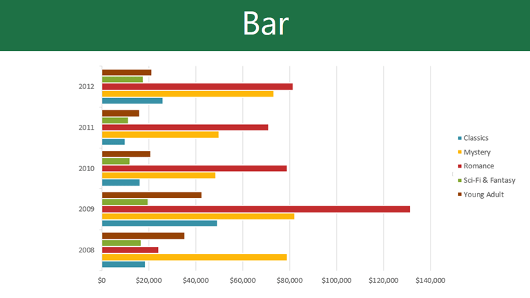 Excel 2010 working with charts full page bar charts work just like column charts but they use horizontal instead of vertical bars ccuart Gallery